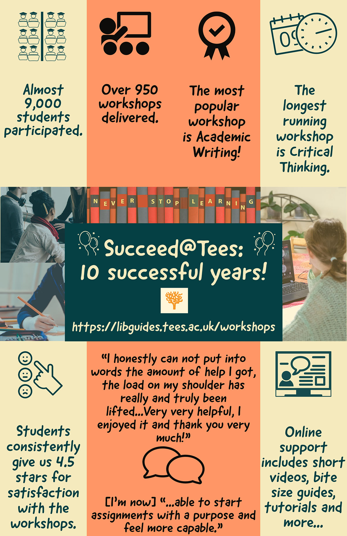 """Succeed@Tees: 10 successful years! Succeed@Tees: 10 successful years! Over 950 workshops delivered. The most popular workshop is Academic Writing! Almost 9,000 students participated. The longest running workshop is Critical Thinking. Students consistently give us 4.5 stars for satisfaction with the workshops. Online support includes short videos, bite size guides, tutorials and more... https://libguides.tees.ac.uk/workshops [I'm now] """"...able to start assignments with a purpose and feel more capable."""" """"I honestly can not put into words the amount of help I got, the load on my shoulder has really and truly been lifted...Very very helpful, I enjoyed it and thank you very much!"""""""