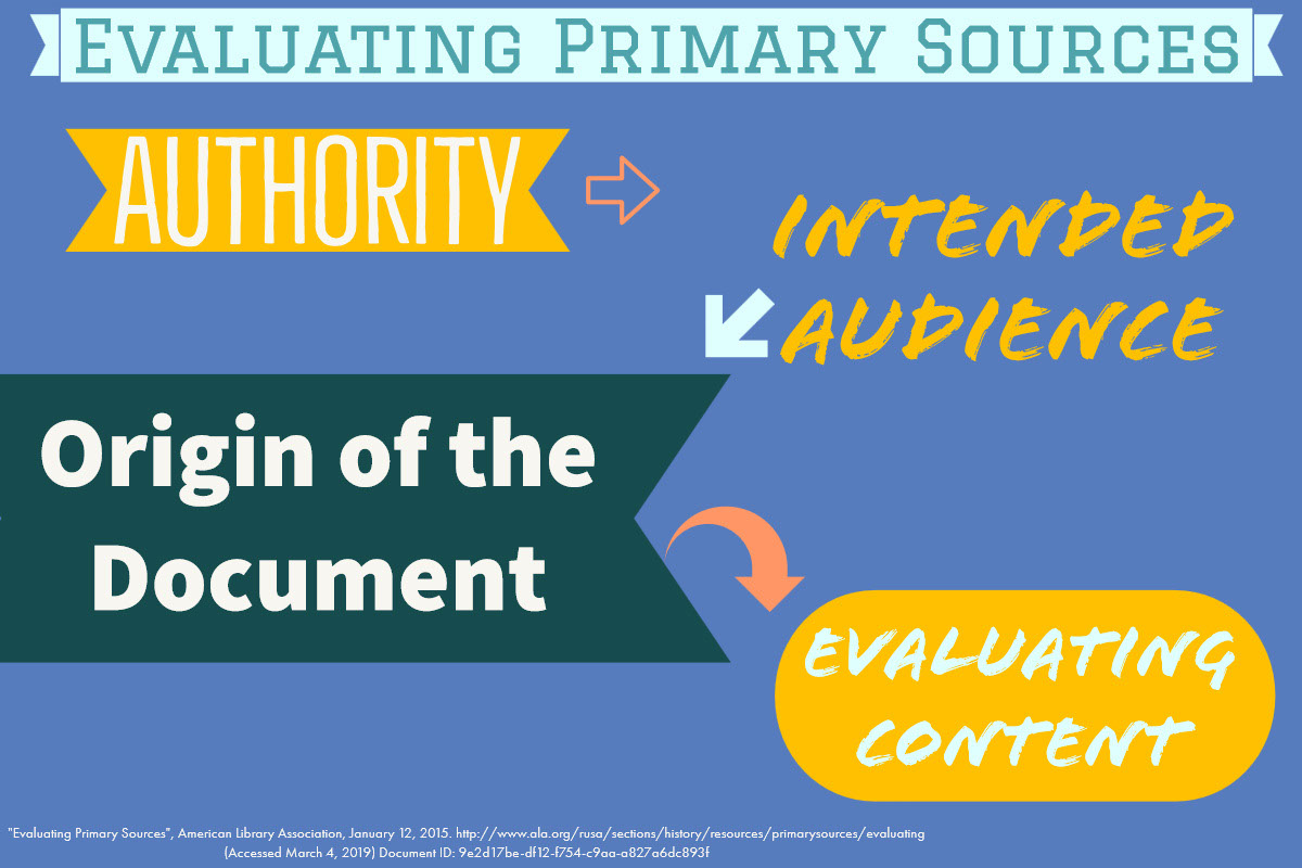 evaluating primary sources, authority, intended audience, origin of the document, and evaluating content