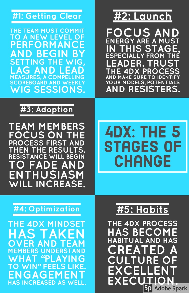 "4DX: The 5 Stages of Change 4DX: The 5 Stages of Change<P>#2: Launch<P>The 4DX process has become habitual and has created a culture of excellent execution.<P>#5: Habits<P>Team members focus on the process first and then the results. Resistance will begin to fade and enthusiasm will increase.<P>The 4DX mindset has taken over and team members understand what ""playing to win"" feels like. Engagement has increased as well.<P>#3: Adoption<P>The team must commit to a new level of performance and begin by setting the WIG, LAG and LEAD measures, a compelling scoreboard and weekly WIG sessions.<P>Focus and energy are a must in this stage, especially from the leader. Trust the 4DX process and make sure to identify your models, potentials and resisters.<P>#4: Optimization<P>#1: Getting Clear"