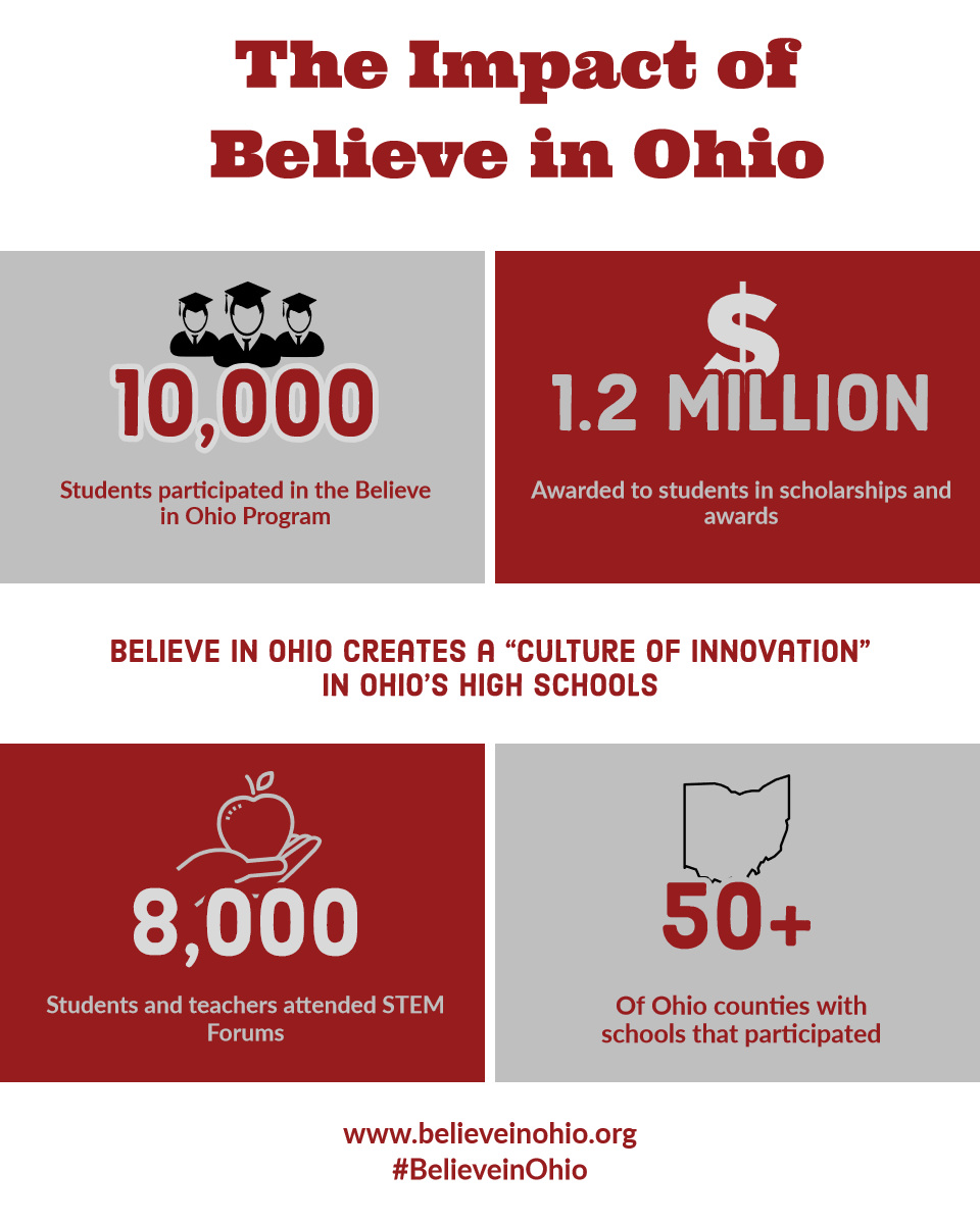 "Impact of Believe in Ohio 50+<P>8,000<P>10,000<P>1.2 million<P>The Impact of<BR>Believe in Ohio<P>Believe in Ohio creates a ""Culture of Innovation"" in Ohio's high schools<BR><P>www.believeinohio.org<BR><BR>#BelieveinOhio<P>Of Ohio counties with schools that participated<P>Students and teachers attended STEM Forums<P>Awarded to students in scholarships and awards<P>Students participated in the Believe in Ohio Program"