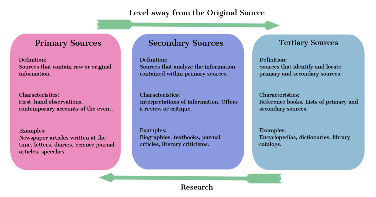 Secondary Sources Secondary Sources Primary Sources Research Level away from the Original Source Tertiary Sources Characteristics: First-hand observations, contemporary accounts of the event. Definition: Sources that identify and locate primary and secondary sources. Characteristics: Reference books. Lists of primary and secondary sources. Examples: Encyclopedias, dictionaries, library catalogs. Definition: Sources that analyze the information contained within primary sources. Examples: Biographies, textbooks, journal articles, literary criticisms. Examples: Newspaper articles written at the time, letters, diaries, Science journal articles, speeches. Characteristics: Interpretations of information. Offers a review or critique. Definition: Sources that contain raw or original information.