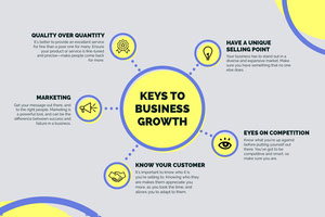 Gray and Yellow Business Growth Infographic with Diagram Infographic Examples