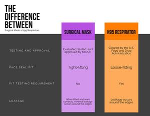 Orange and Purple Two Column Comparative Chart  Comparison Chart