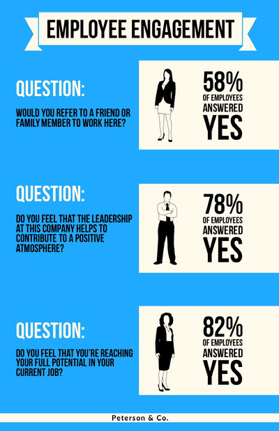 Blue, Black and White Employee Engagement Questions, Poster Ideias de infográficos