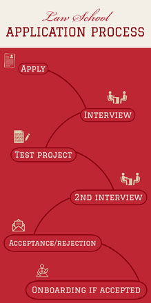 Red Law School Application Process Project Infographic Infografica