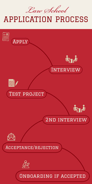 Red Law School Application Process Project Infographic Infographic Examples
