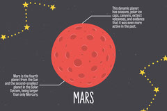 Planet Info Mars Flashcard - Landscape Galaxy