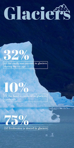 Blue Glacier Infographic with Iceberg Science