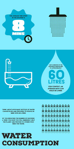Blue Illustrated Water Consumption Environmental Infographic Water