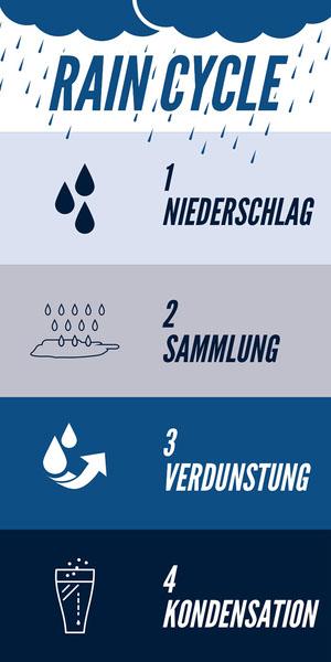 RAIN CYCLE Infografiken