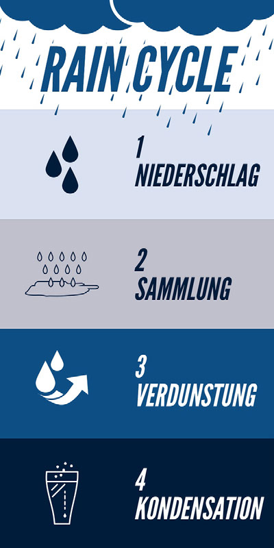 RAIN CYCLE Infographic Ideas