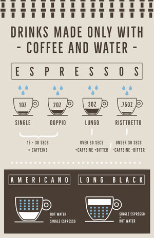 Brown and Beige, Light Toned, Coffee Making Infographic Poster Infographics Video