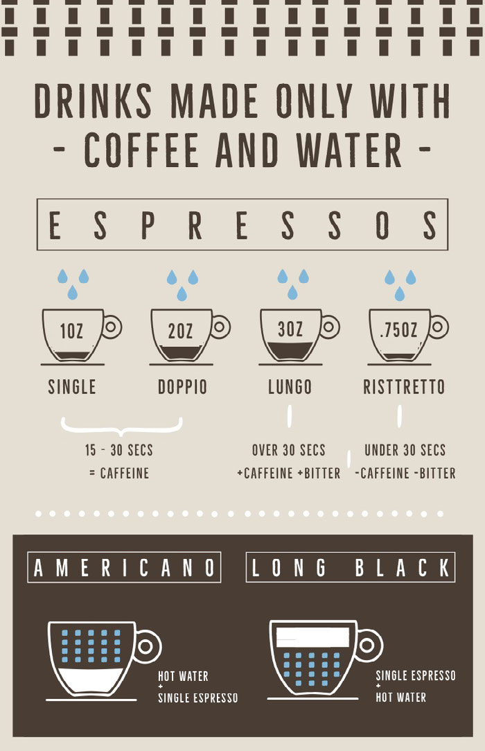 Brown and Beige, Light Toned, Coffee Making Infographic Poster Ideias de infográficos