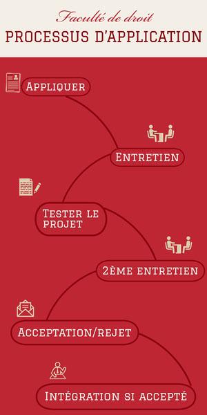 Faculté de droit<BR>PROCESSUS D'APPLICATION Infographisme