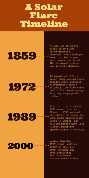 Orange Science Solar Flare Infographic Timeline Maker