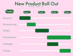 Pink Gantt Chart Grantt Chart Maker