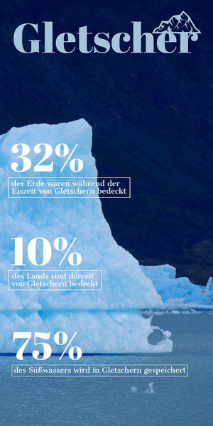 32% Infografiken