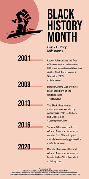 black and pink black history month timeline Infographic Examples