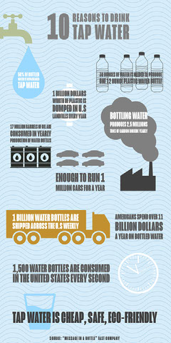Blue Waves Tap Water Infographic  Water