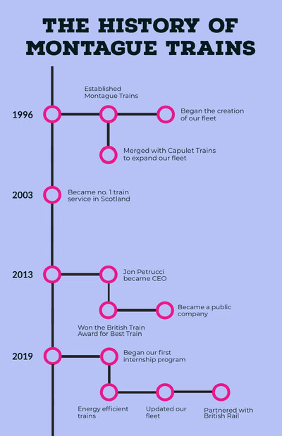 Blue Train Business Infographic with Pink Details Ideen für Infografiken