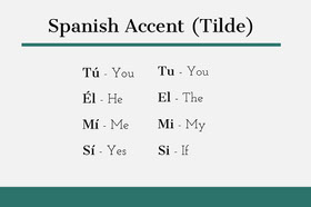 Teal Spanish Accent Flashcard for Children Study Helpers