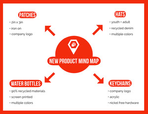 Red Mind Map Mind Map