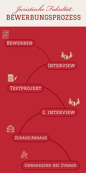 Juristische Fakultät  <BR>BEWERBUNGSPROZESS Infografiken