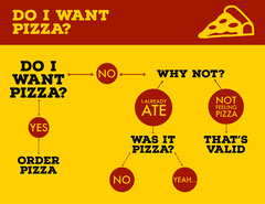 Yellow Playful Flow Chart Pizza