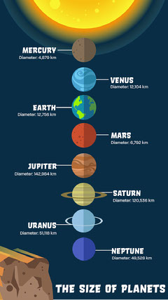 Planets Infographic IG Story Earth