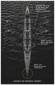 Black and White Rowing Sport Basics Infographic Infographic
