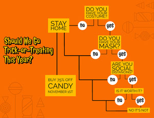 Orange Halloween Flow Chart Flow Chart Maker