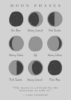 Moon Phases Card Moon