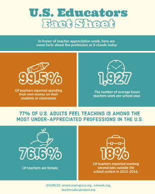 18% Infographics