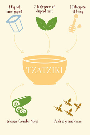 Illustrated Tzatziki Recipe Card 조리법 카드