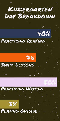 Kindergarten Lesson Breakdown Infographic Infographics