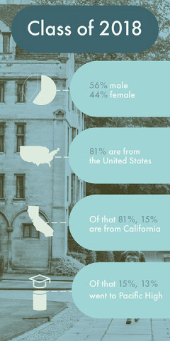 Blue School Class Student Statistics Infographic College