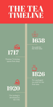 Green and Red Tea History Infographic Infografica