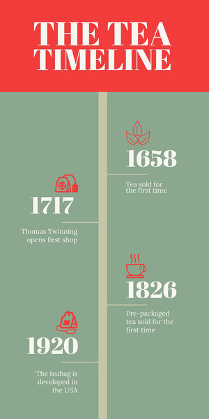 Green and Red Tea History Infographic Timeline Maker