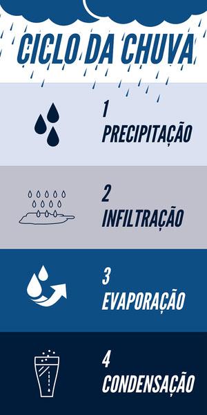CICLO DA CHUVA Infográficos