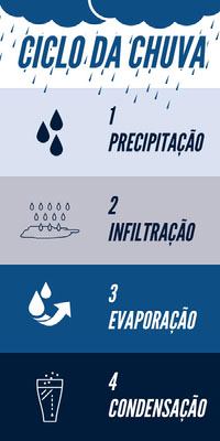 CICLO DA CHUVA Collage di foto