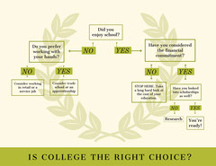 Green Traditional Flow Chart College
